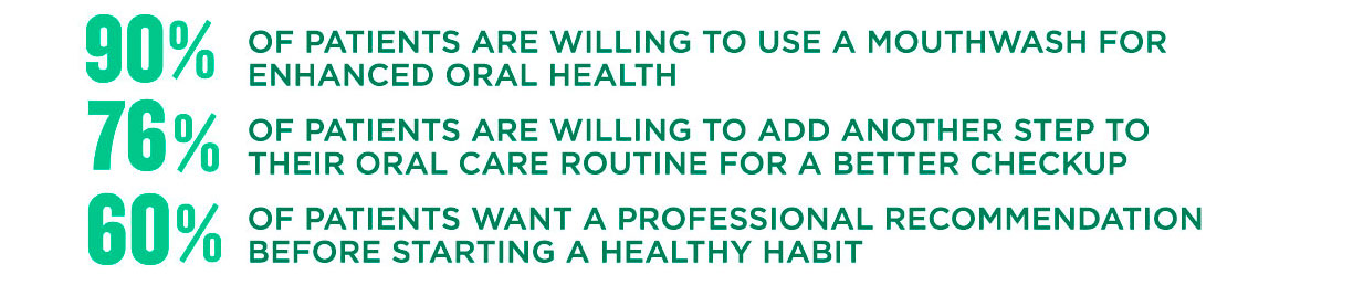 90% of patients are willing to use a mouthwash for enhanced oral health 76% of patients are willing to add another step to their oral care routine for a better checkup 60% of patients want a professional recommendation before starting a healthy habit